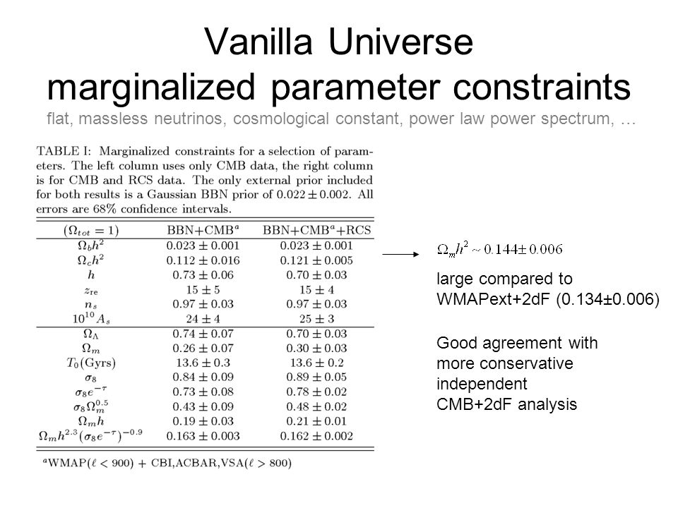 Vanilla Universe marginalized parameter constraints Good agreement with more conservative independent CMB+2dF analysis large compared to WMAPext+2dF (0.134±0.006) flat, massless neutrinos, cosmological constant, power law power spectrum, …