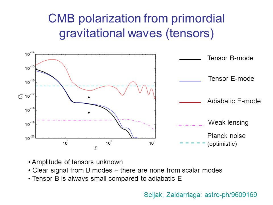 CMB polarization from primordial gravitational waves (tensors) Adiabatic E-mode Tensor B-mode Tensor E-mode Planck noise (optimistic) Weak lensing Amplitude of tensors unknown Clear signal from B modes – there are none from scalar modes Tensor B is always small compared to adiabatic E Seljak, Zaldarriaga: astro-ph/9609169