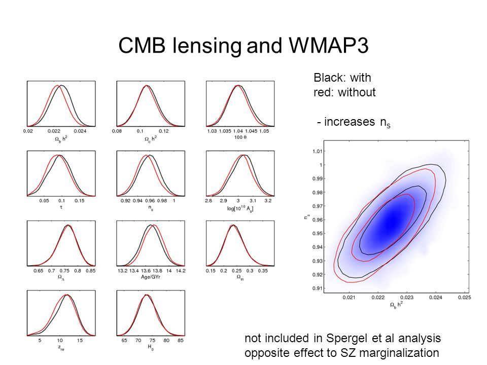 CMB lensing and WMAP3 Black: with red: without - increases n s not included in Spergel et al analysis opposite effect to SZ marginalization