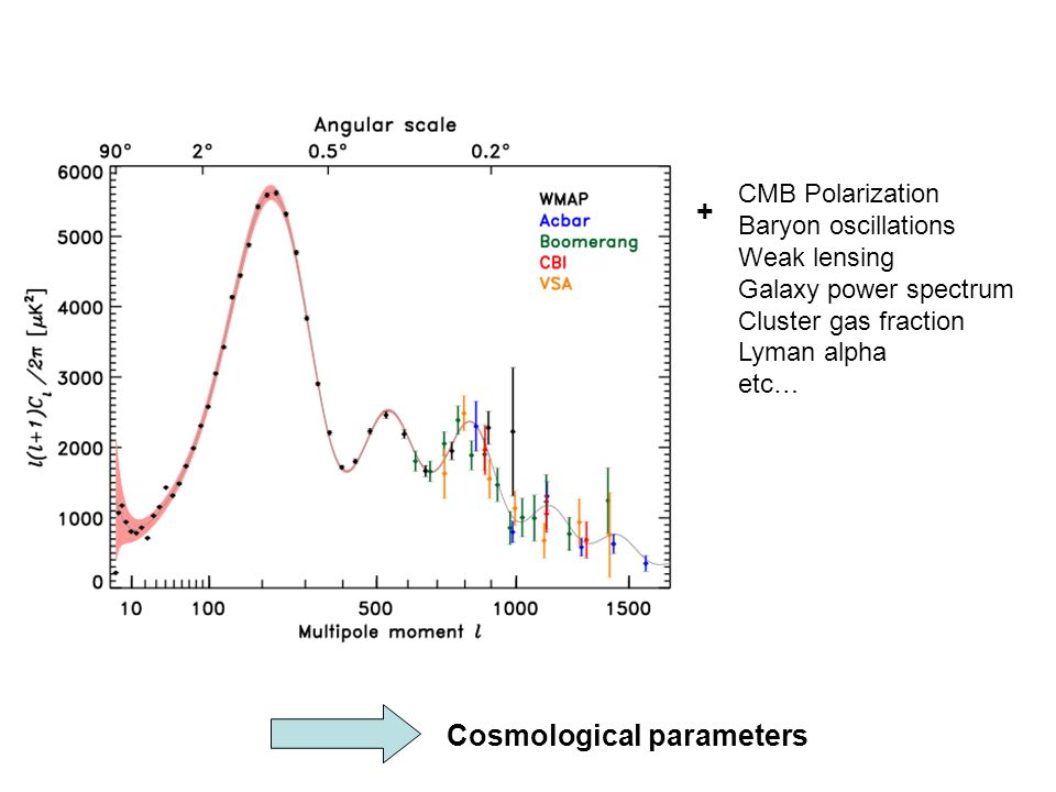 SDSS Lyman-alpha white: LUQAS (Viel et al) SDSS (McDonald et al) SDSS, LCDM no tensors: n s = 0.965 ± 0.015 s 8 = 0.86 ± 0.03 n s < 1 at 2 sigma LUQAS The Lyman-alpa plots I showed were wrong