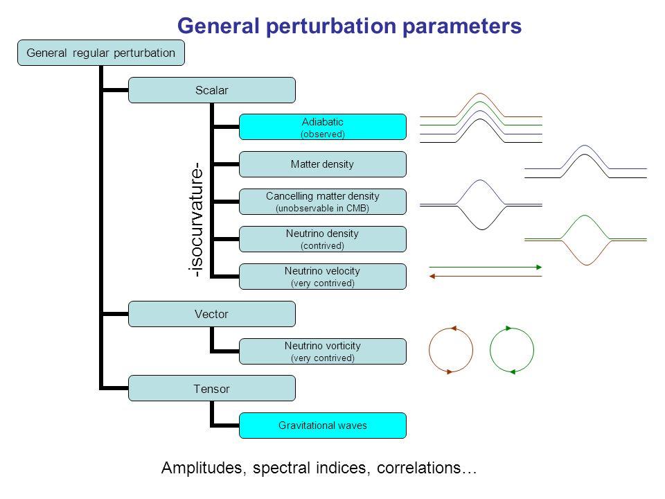 General regular perturbation Scalar Adiabatic (observed) Matter density Cancelling matter density (unobservable in CMB) Neutrino density (contrived) N
