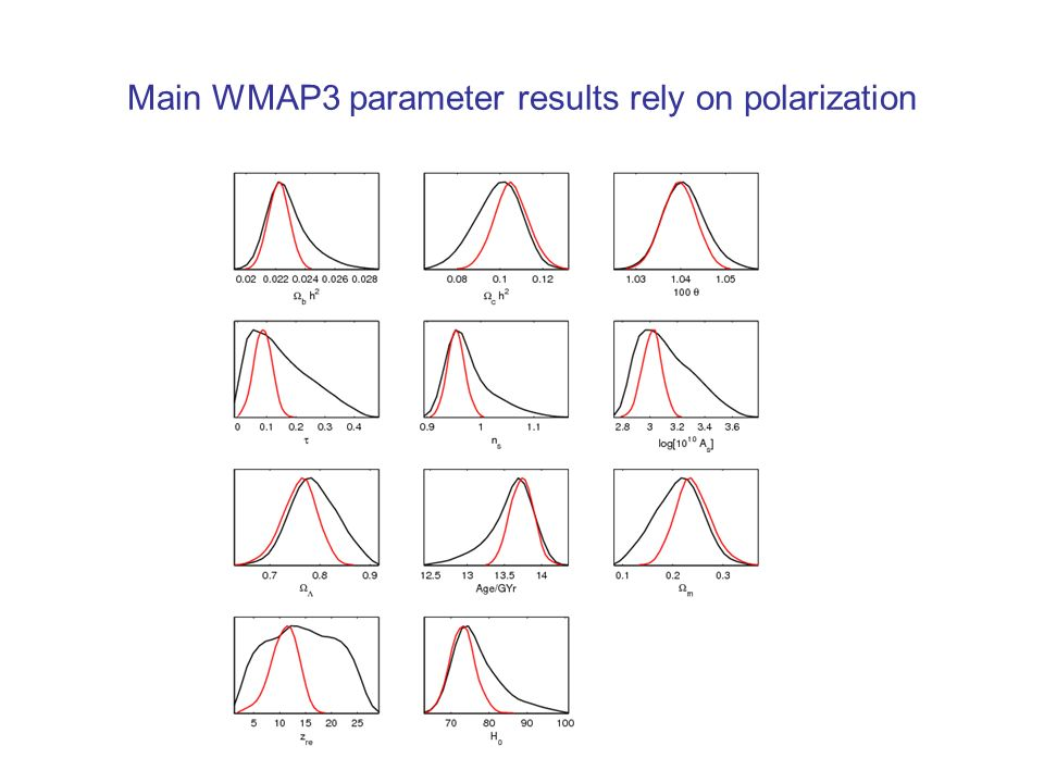 Assume Flat, w=-1 WMAP3 only Degenerate CMB parameters Use other data to break remaining degeneracies