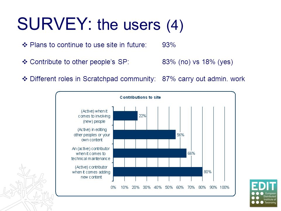 SURVEY: the users (4) Plans to continue to use site in future:93% Contribute to other peoples SP:83% (no) vs 18% (yes) Different roles in Scratchpad community: 87% carry out admin.