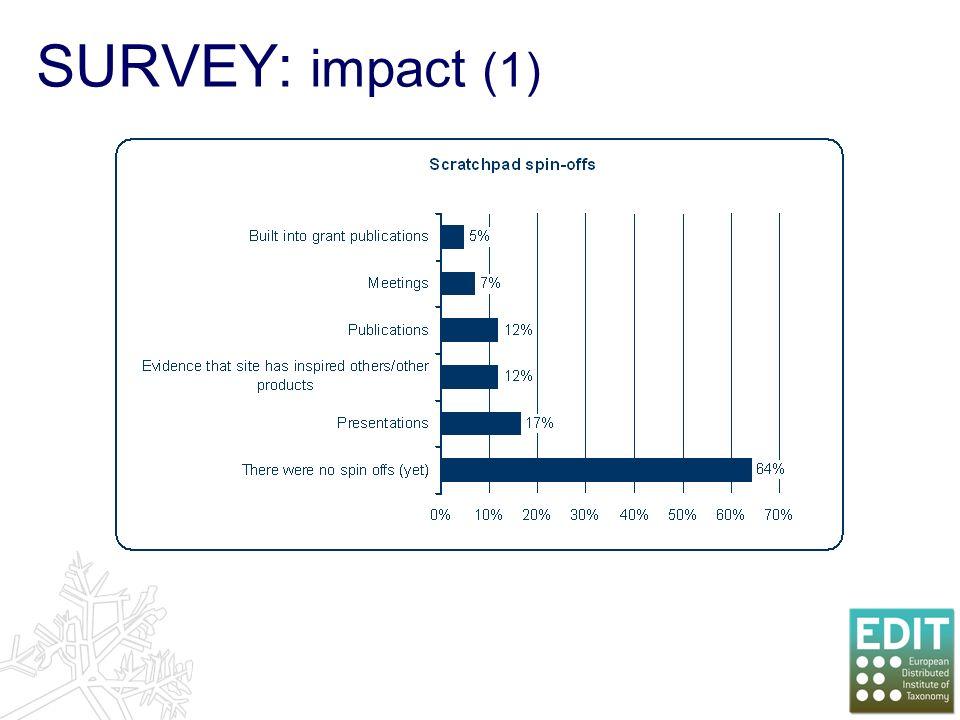 SURVEY: impact (1)