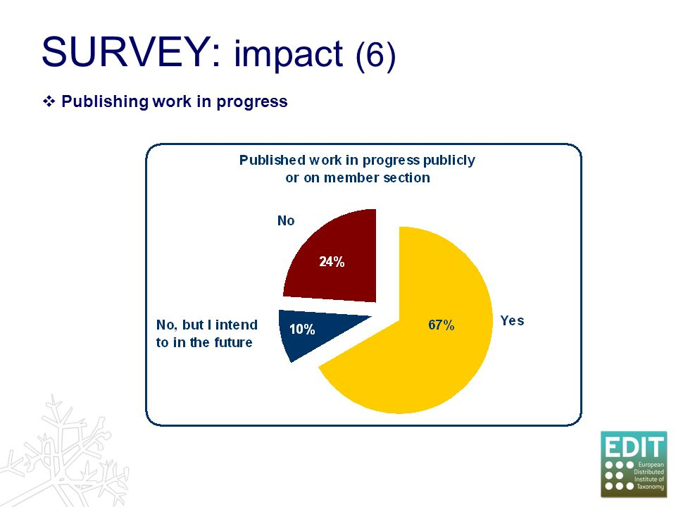 SURVEY: impact (6) Publishing work in progress