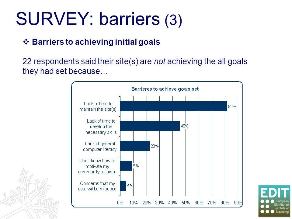 SURVEY: barriers (3) Barriers to achieving initial goals 22 respondents said their site(s) are not achieving the all goals they had set because…