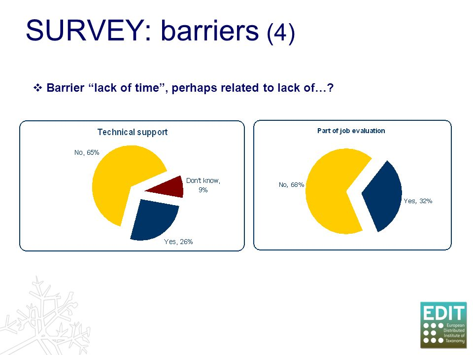 Barrier lack of time, perhaps related to lack of…? SURVEY: barriers (4)