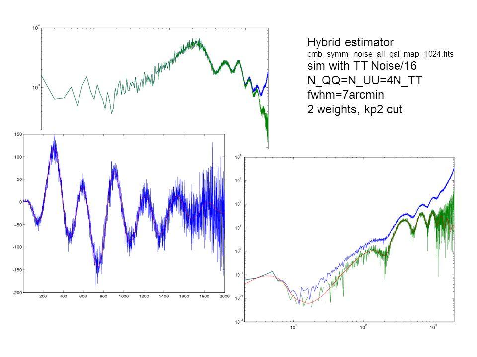 Hybrid estimator cmb_symm_noise_all_gal_map_1024.fits sim with TT Noise/16 N_QQ=N_UU=4N_TT fwhm=7arcmin 2 weights, kp2 cut