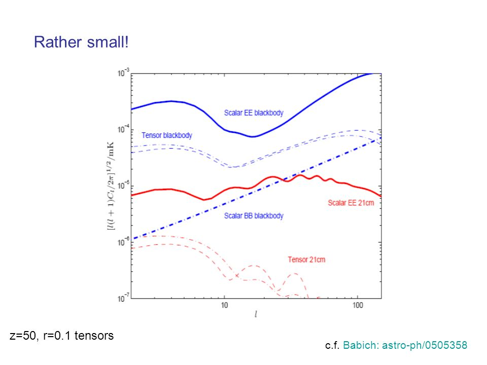 Rather small! c.f. Babich: astro-ph/0505358 z=50, r=0.1 tensors