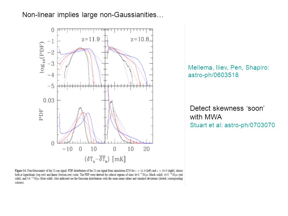 Mellema, Iliev, Pen, Shapiro: astro-ph/0603518 Non-linear implies large non-Gaussianities… Detect skewness soon with MWA Stuart et al: astro-ph/0703070