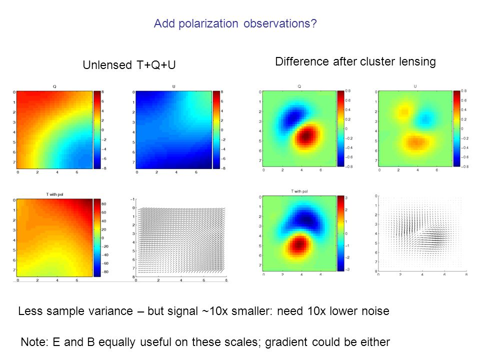 Unlensed T+Q+U Difference after cluster lensing Add polarization observations? Less sample variance – but signal ~10x smaller: need 10x lower noise No