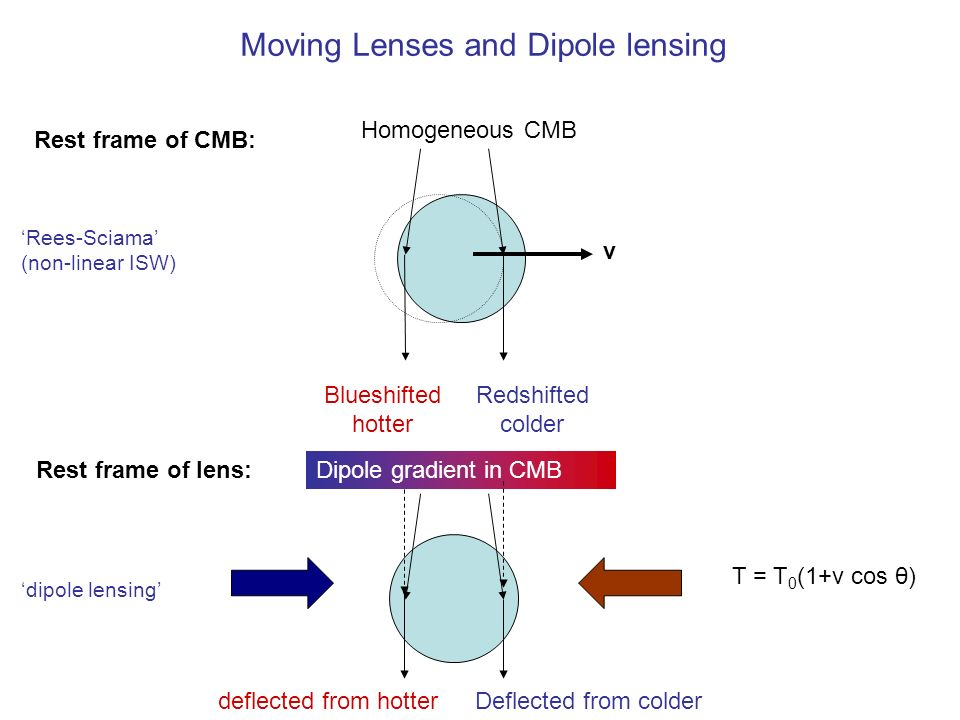 Rest frame of CMB: Redshifted colder Blueshifted hotter Moving Lenses and Dipole lensing Homogeneous CMB Rest frame of lens:Dipole gradient in CMB Deflected from colderdeflected from hotter v T = T 0 (1+v cos θ) Rees-Sciama (non-linear ISW) dipole lensing