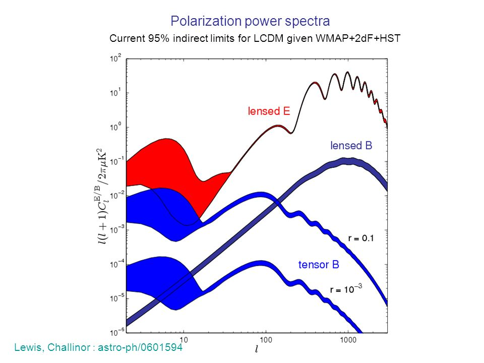 Current 95% indirect limits for LCDM given WMAP+2dF+HST Polarization power spectra Lewis, Challinor : astro-ph/0601594