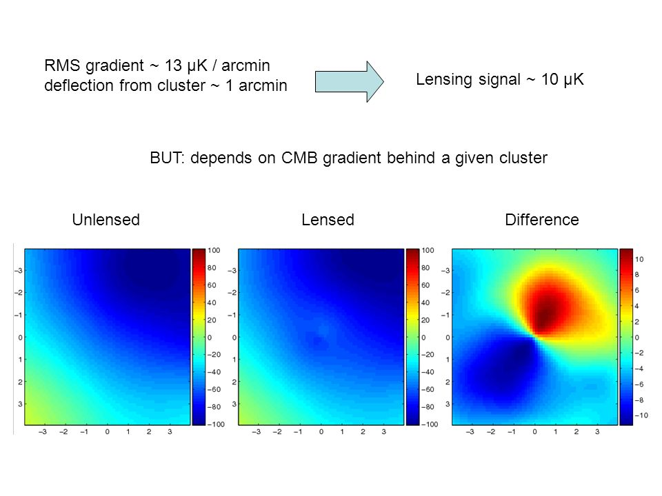 UnlensedLensedDifference RMS gradient ~ 13 μK / arcmin deflection from cluster ~ 1 arcmin Lensing signal ~ 10 μK BUT: depends on CMB gradient behind a given cluster