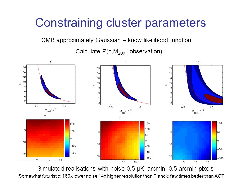 Constraining cluster parameters Calculate P(c,M 200 | observation) Simulated realisations with noise 0.5 μK arcmin, 0.5 arcmin pixels Somewhat futuristic: 160x lower noise 14x higher resolution than Planck; few times better than ACT CMB approximately Gaussian – know likelihood function