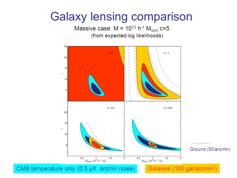 Galaxy lensing comparison Massive case: M = 10 15 h -1 M sun, c=5 CMB temperature only (0.5 μK arcmin noise)Galaxies (100 gal/arcmin 2 ) (from expected log likelihoods) Ground (30/arcmin)