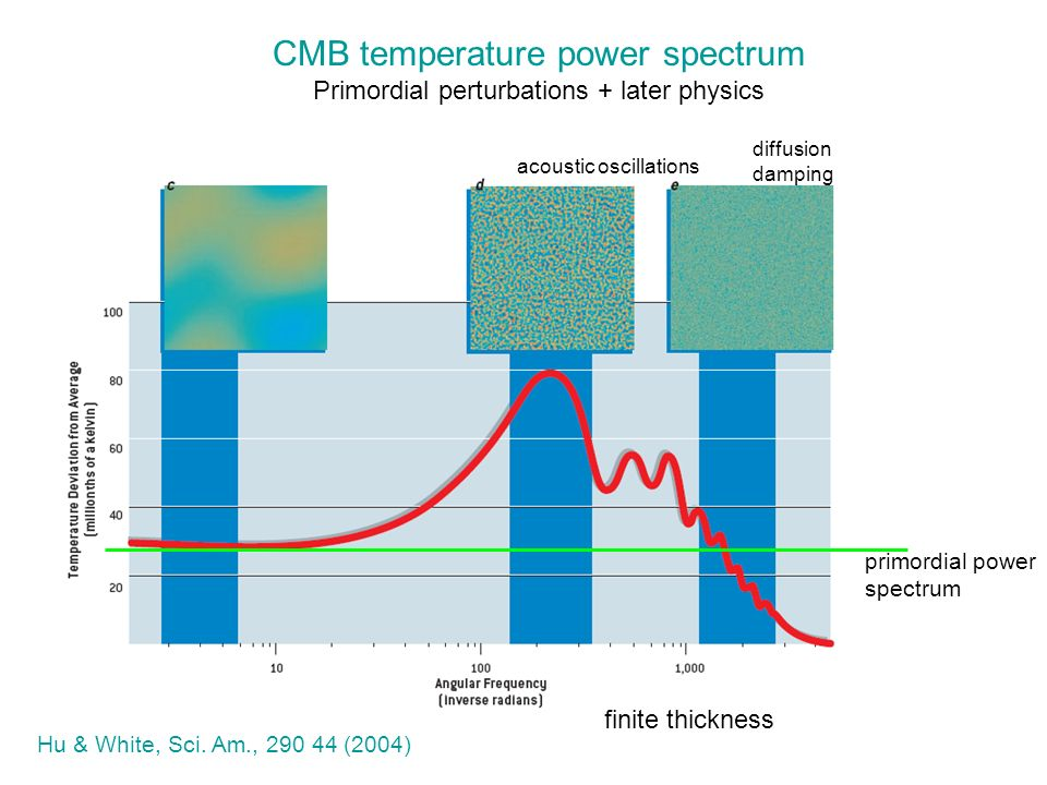 Hu & White, Sci. Am., 290 44 (2004) CMB temperature power spectrum Primordial perturbations + later physics diffusion damping acoustic oscillations pr