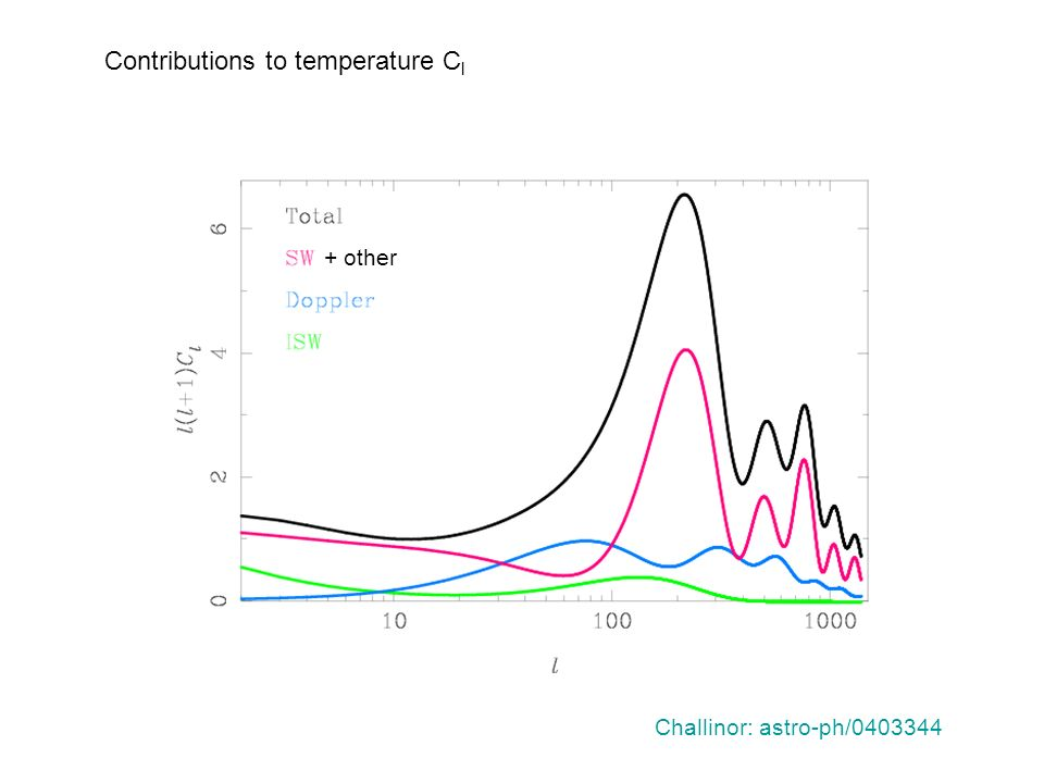 Contributions to temperature C l Challinor: astro-ph/0403344 + other