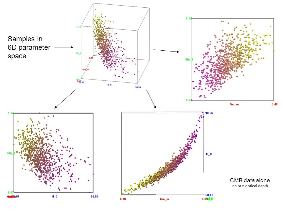 CMB data alone color = optical depth Samples in 6D parameter space