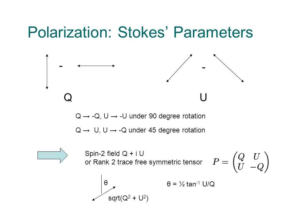 Polarization: Stokes Parameters - - QU Q -Q, U -U under 90 degree rotation Q U, U -Q under 45 degree rotation Spin-2 field Q + i U or Rank 2 trace free symmetric tensor θ sqrt(Q 2 + U 2 ) θ = ½ tan -1 U/Q