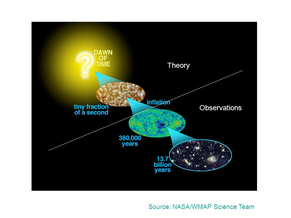 Source: NASA/WMAP Science Team Observations Theory
