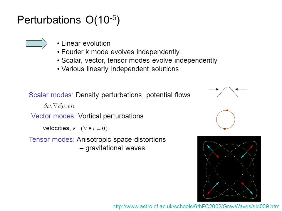 Perturbations O(10 -5 ) Linear evolution Fourier k mode evolves independently Scalar, vector, tensor modes evolve independently Various linearly indep