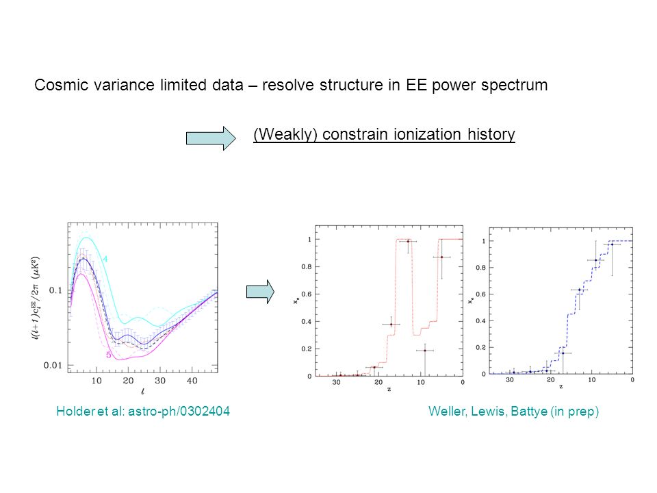 Cosmic variance limited data – resolve structure in EE power spectrum (Weakly) constrain ionization history Weller, Lewis, Battye (in prep)Holder et al: astro-ph/0302404