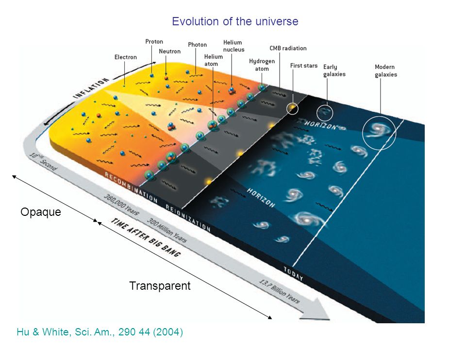 Hu & White, Sci. Am., 290 44 (2004) Evolution of the universe Opaque Transparent