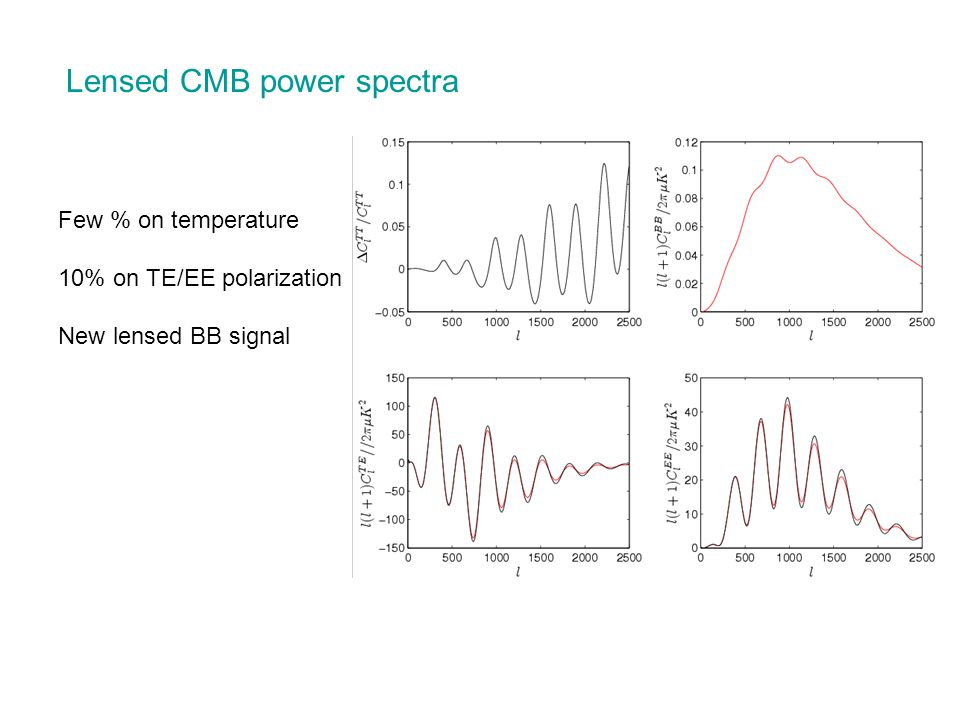 Lensed CMB power spectra Few % on temperature 10% on TE/EE polarization New lensed BB signal