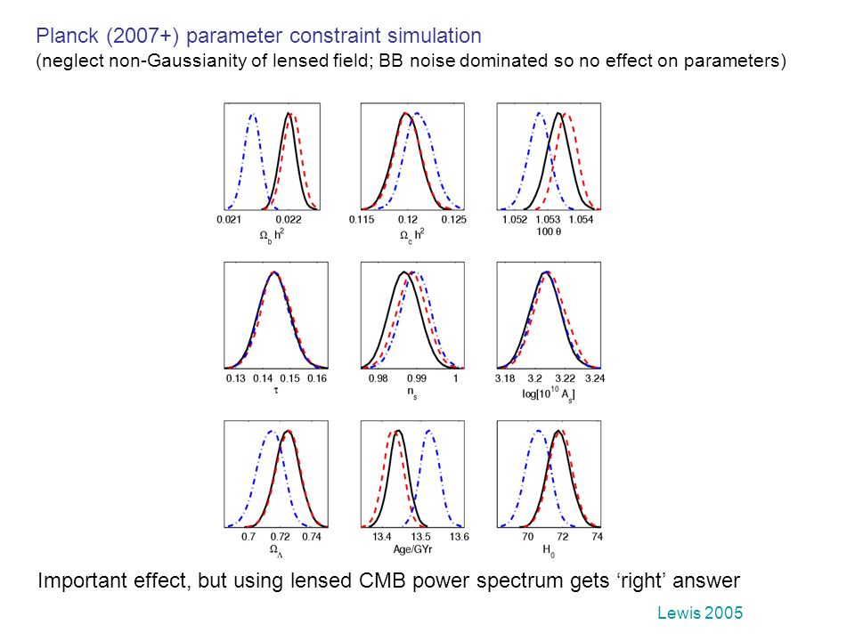 Planck (2007+) parameter constraint simulation (neglect non-Gaussianity of lensed field; BB noise dominated so no effect on parameters) Important effe