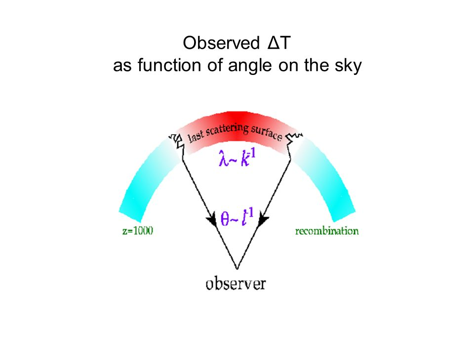 Observed ΔT as function of angle on the sky