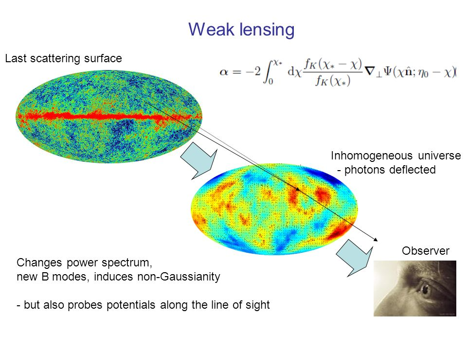 Weak lensing Last scattering surface Inhomogeneous universe - photons deflected Observer Changes power spectrum, new B modes, induces non-Gaussianity - but also probes potentials along the line of sight