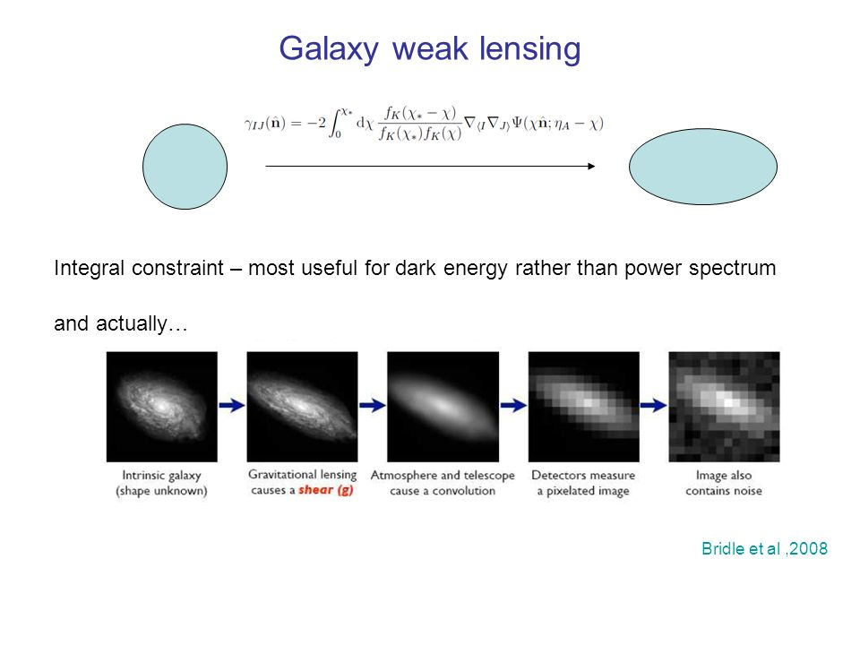 Galaxy weak lensing and actually… Bridle et al,2008 Integral constraint – most useful for dark energy rather than power spectrum