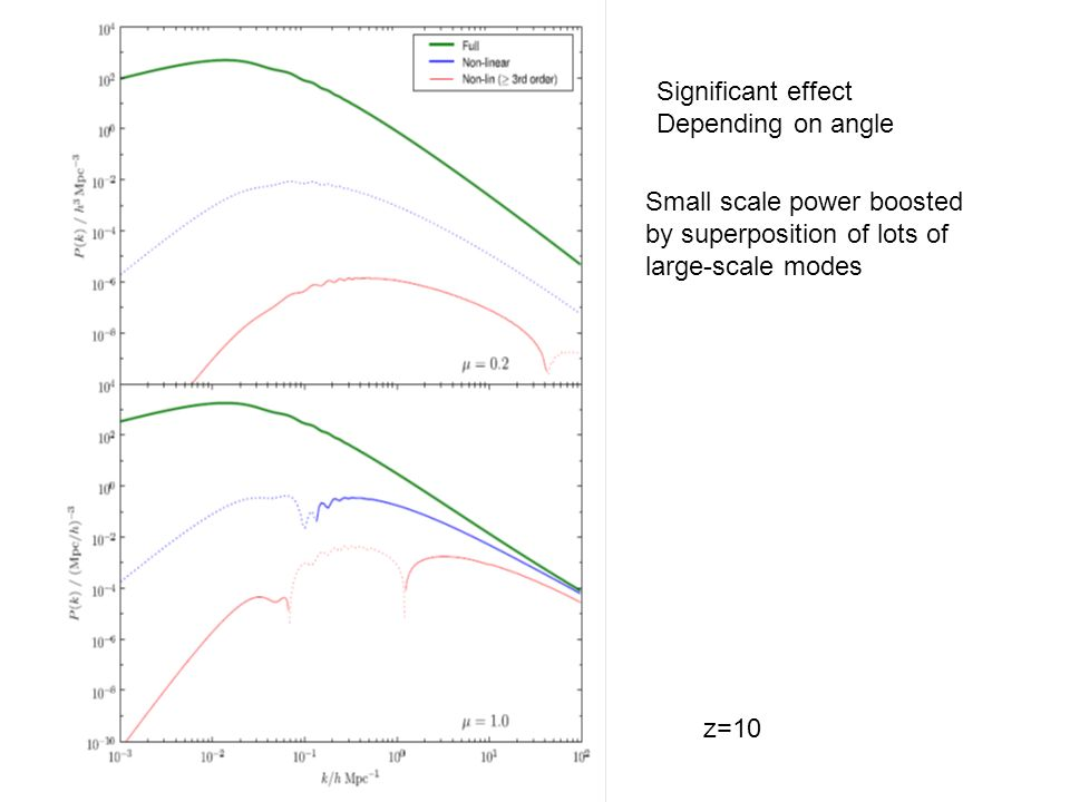 Significant effect Depending on angle z=10 Small scale power boosted by superposition of lots of large-scale modes