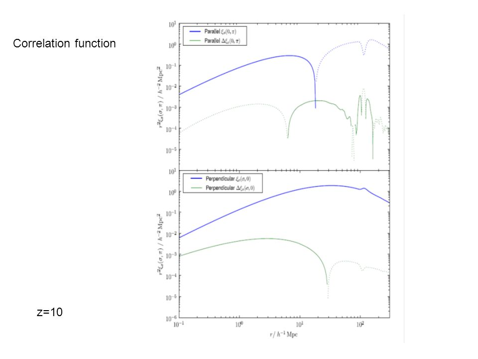 Correlation function z=10