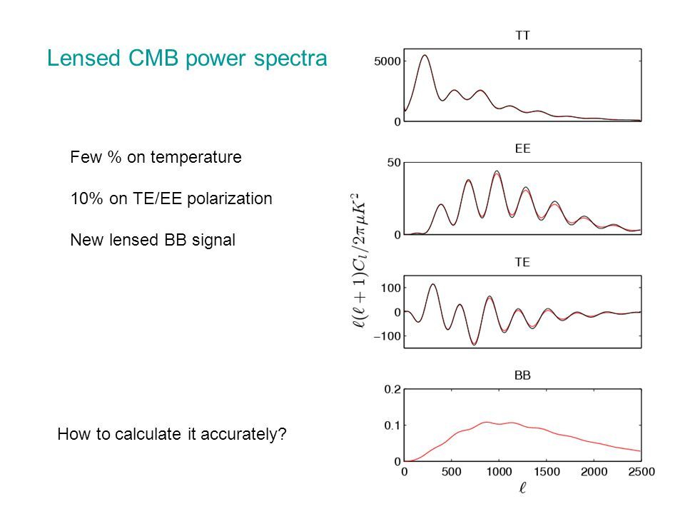 Lensed CMB power spectra Few % on temperature 10% on TE/EE polarization New lensed BB signal How to calculate it accurately?