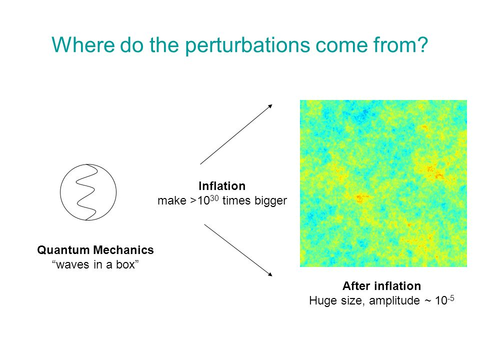 Where do the perturbations come from? Quantum Mechanics waves in a box Inflation make >10 30 times bigger After inflation Huge size, amplitude ~ 10 -5