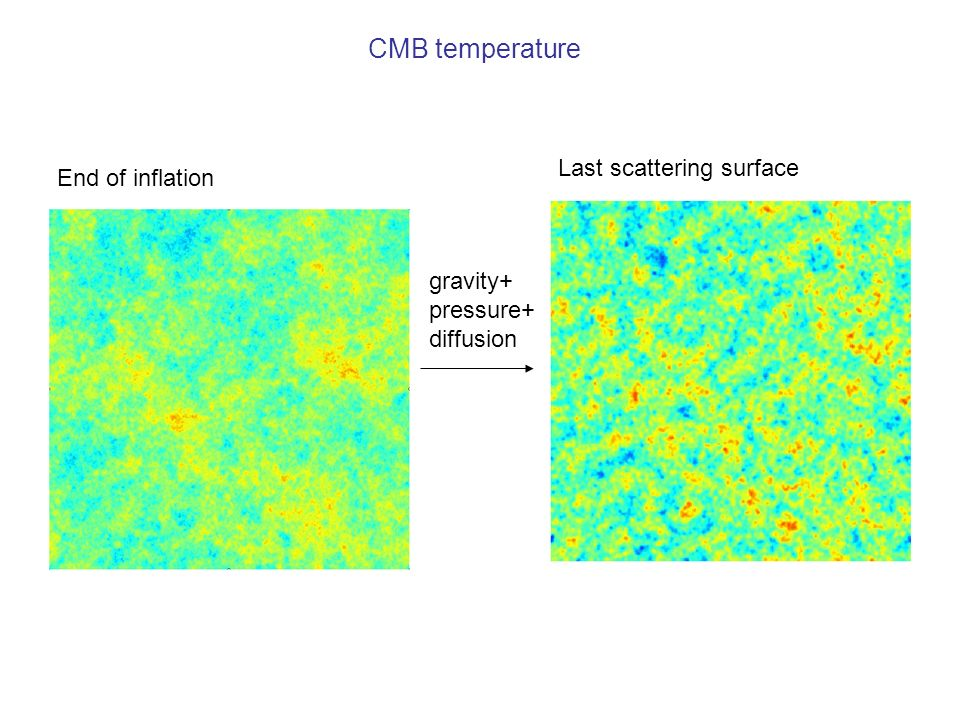 Conclusions CMB very clean way to measure many combinations of parameters very accurately Extra data needed to break degeneracies (or CMB lensing/SZ) Precision cosmology, and maybe answer more interesting qualitative questions: - were there significant primordial gravitational waves.