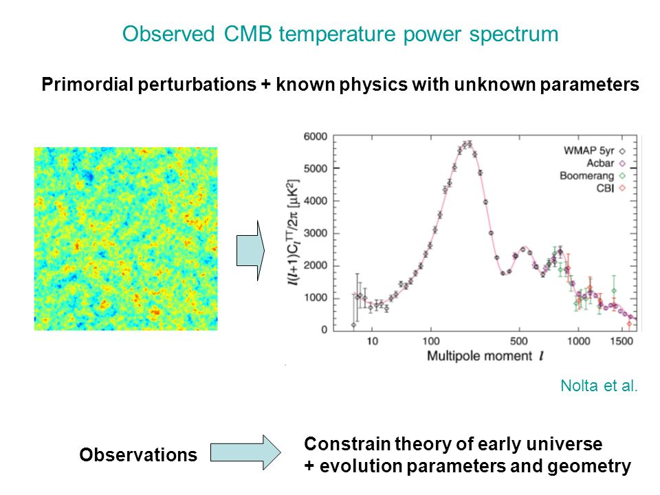 Observed CMB temperature power spectrum Primordial perturbations + known physics with unknown parameters Observations Constrain theory of early univer