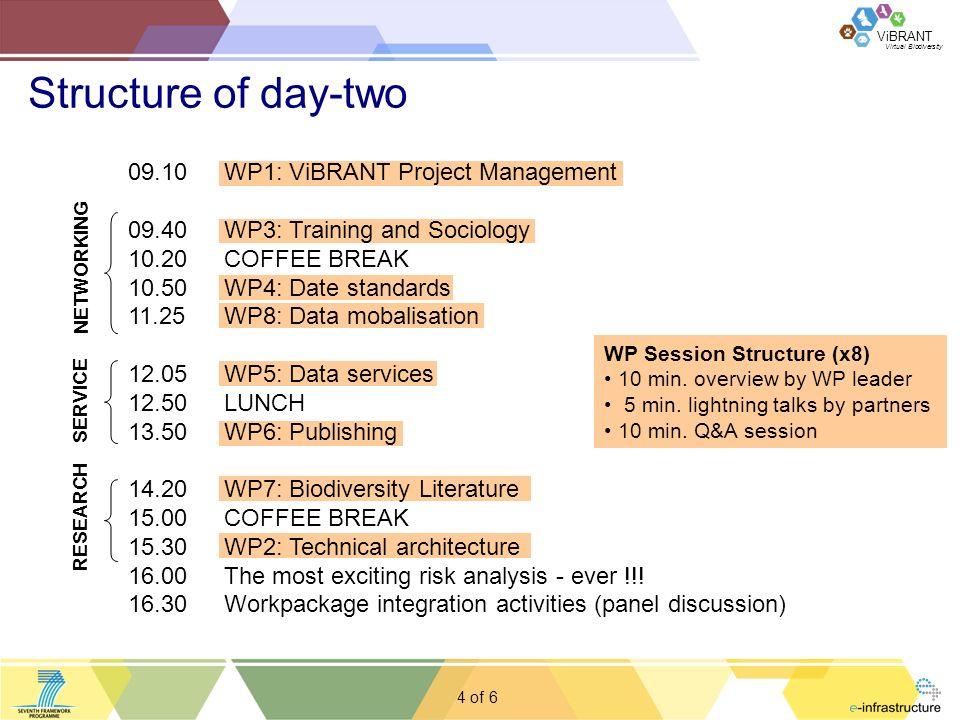 Virtual Biodiversity ViBRANT 4 of WP Session Structure (x8) 10 min.