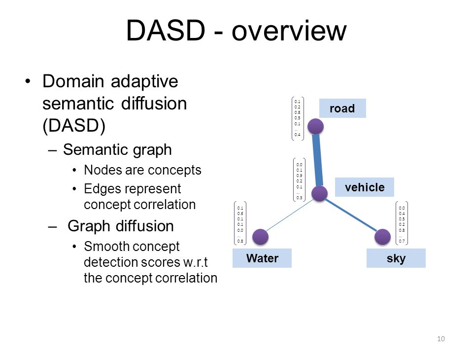 DASD - overview Domain adaptive semantic diffusion (DASD) –Semantic graph Nodes are concepts Edges represent concept correlation – Graph diffusion Smooth concept detection scores w.r.t the concept correlation vehicle road Watersky … … … …