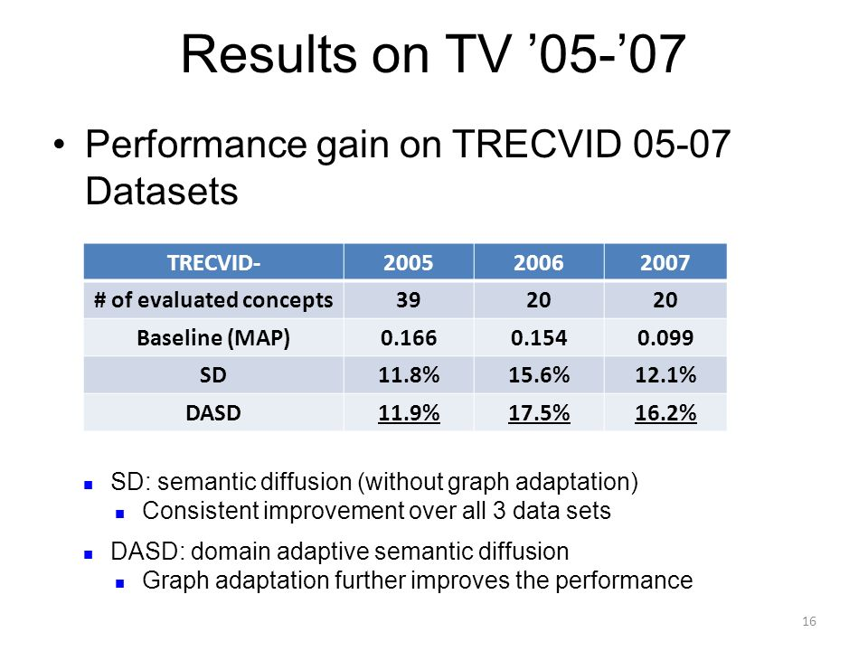 Results on TV 05-07 Performance gain on TRECVID 05-07 Datasets TRECVID-200520062007 # of evaluated concepts3920 Baseline (MAP)0.1660.1540.099 SD11.8%1