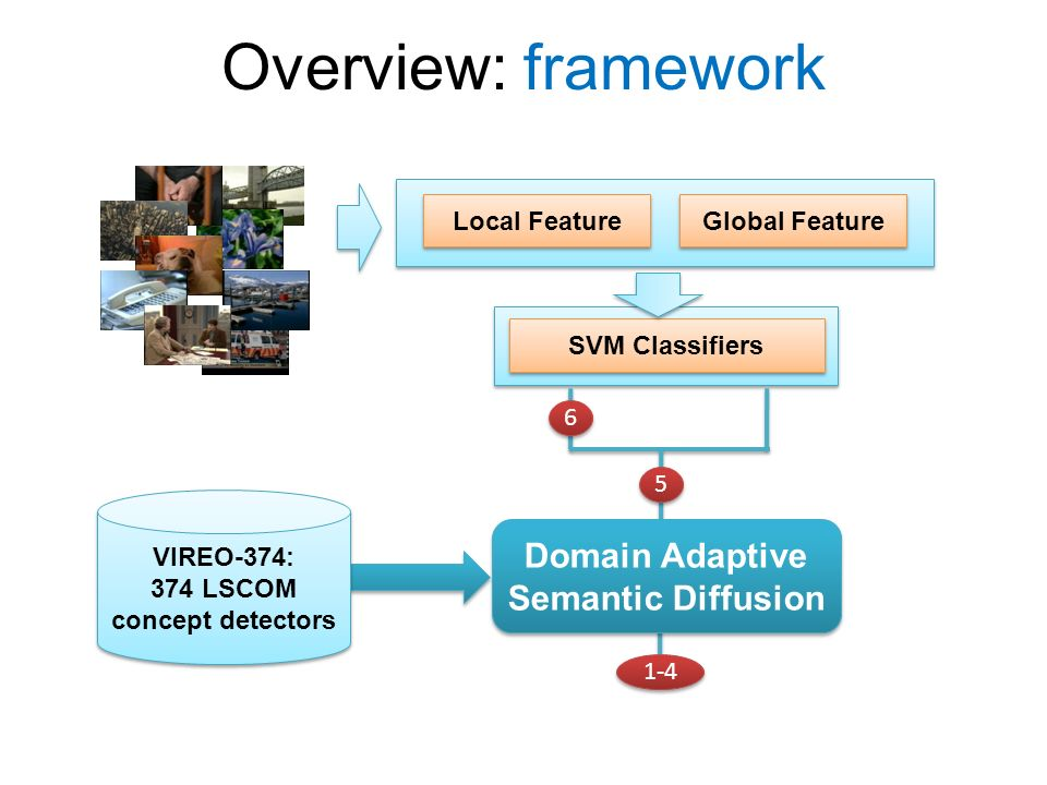 Overview: framework Local Feature Global Feature SVM Classifiers VIREO-374: 374 LSCOM concept detectors VIREO-374: 374 LSCOM concept detectors Domain Adaptive Semantic Diffusion