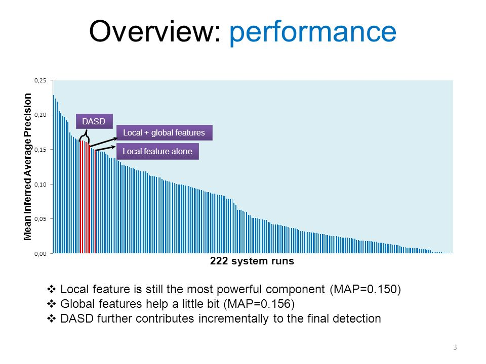 3 Overview: performance DASD Local + global features Local feature alone Local feature is still the most powerful component (MAP=0.150) Global feature