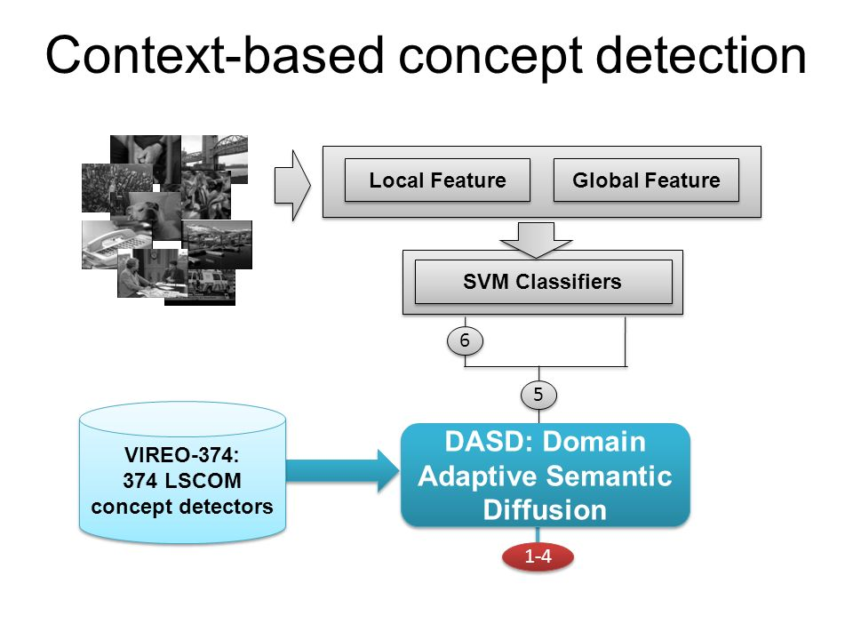 Context-based concept detection Local Feature Global Feature SVM Classifiers 6 6 5 5 1-4 VIREO-374: 374 LSCOM concept detectors VIREO-374: 374 LSCOM c