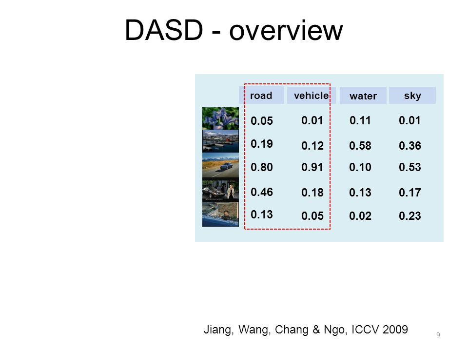 9 Jiang, Wang, Chang & Ngo, ICCV 2009 DASD - overview road vehicle 0.05 0.19 0.80 0.46 0.13 0.01 0.12 0.91 0.18 0.05 water 0.11 0.58 0.10 0.13 0.02 sk