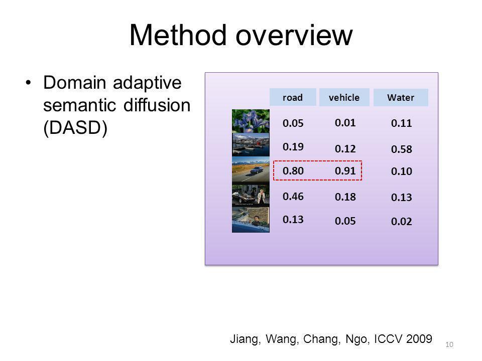 Method overview Domain adaptive semantic diffusion (DASD) 10 road vehicle 0.05 0.19 0.80 0.46 0.13 0.01 0.12 0.91 0.18 0.05 Water 0.11 0.58 0.10 0.13 0.02 Jiang, Wang, Chang, Ngo, ICCV 2009