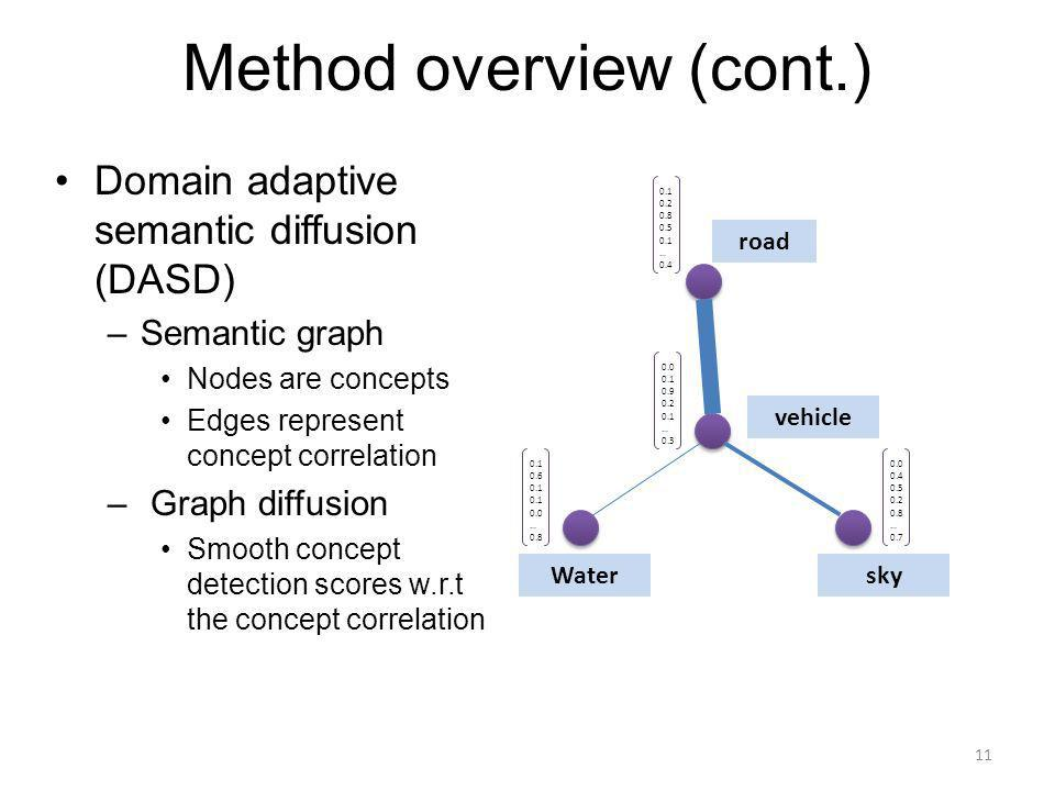 Method overview (cont.) Domain adaptive semantic diffusion (DASD) –Semantic graph Nodes are concepts Edges represent concept correlation – Graph diffusion Smooth concept detection scores w.r.t the concept correlation vehicle road Watersky 0.1 0.2 0.8 0.5 0.1 … 0.4 0.1 0.6 0.1 0.0 … 0.8 0.0 0.4 0.5 0.2 0.8 … 0.7 0.0 0.1 0.9 0.2 0.1 … 0.3 11