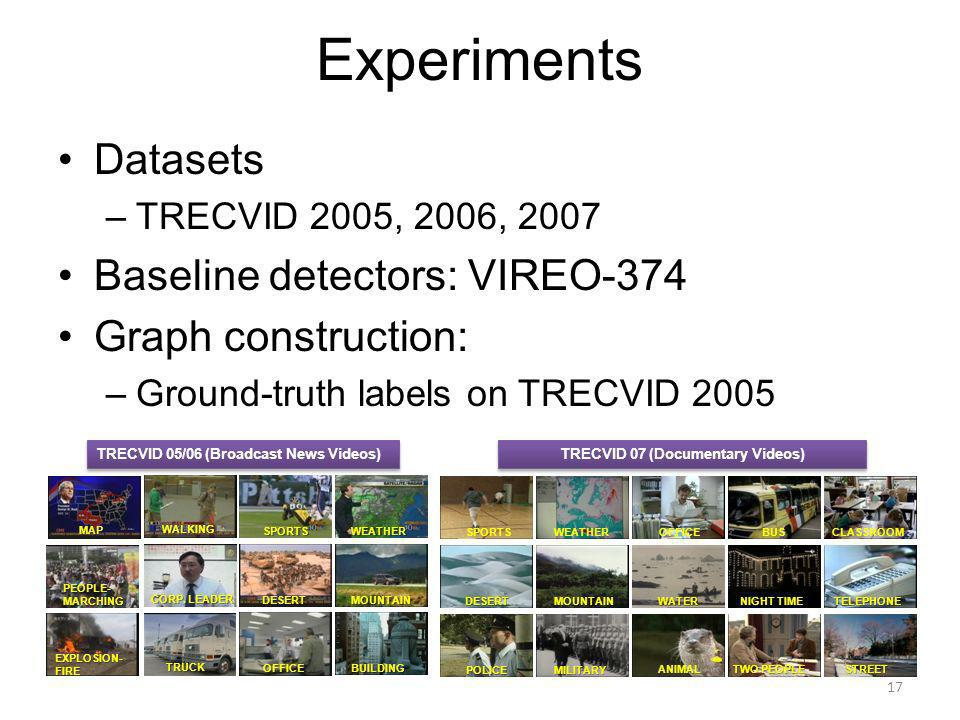 Experiments Datasets –TRECVID 2005, 2006, 2007 Baseline detectors: VIREO-374 Graph construction: –Ground-truth labels on TRECVID 2005 SPORTSWEATHER OFFICEBUILDING DESERT MOUNTAIN WALKING PEOPLE- MARCHING EXPLOSION-FIRE MAP TRUCK CORP.