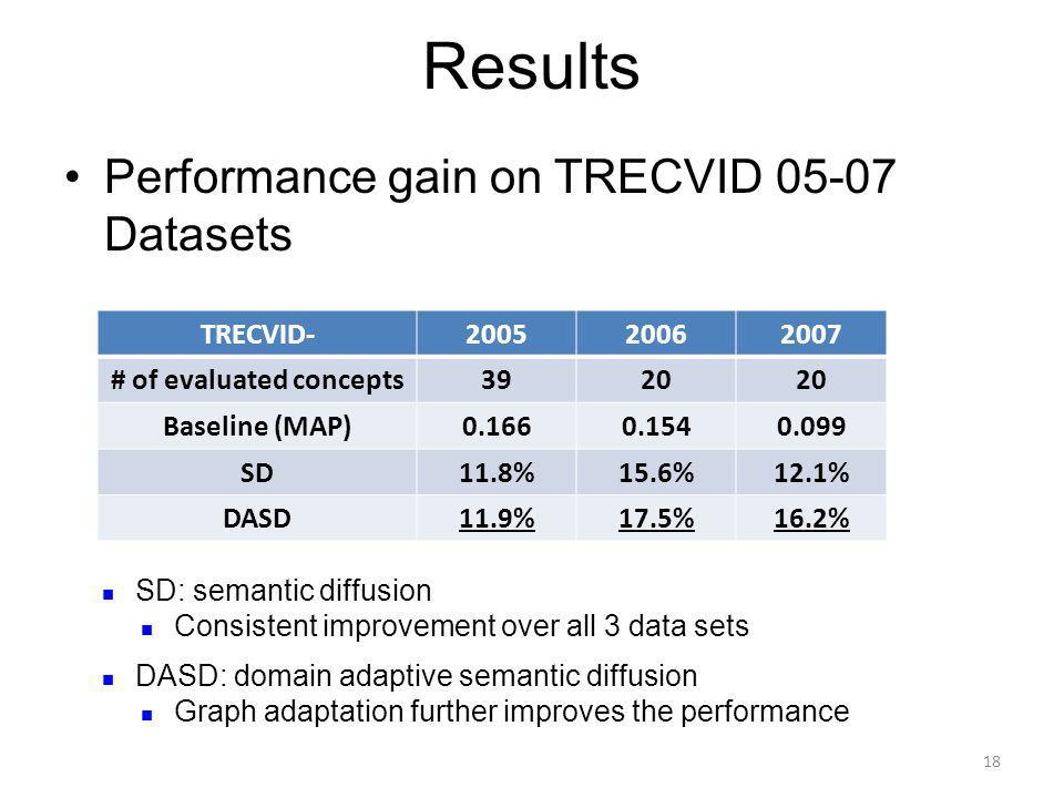 Results Performance gain on TRECVID 05-07 Datasets TRECVID-200520062007 # of evaluated concepts3920 Baseline (MAP)0.1660.1540.099 SD11.8%15.6%12.1% DASD11.9%17.5%16.2% 18 SD: semantic diffusion Consistent improvement over all 3 data sets DASD: domain adaptive semantic diffusion Graph adaptation further improves the performance